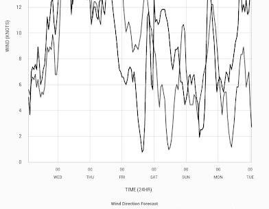 PredictWind - Marine Forecasts-10